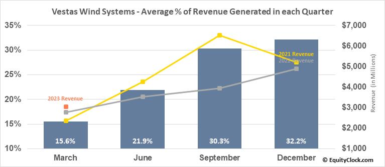 Vestas Wind Systems (OTCMKT:VWSYF) Revenue Seasonality
