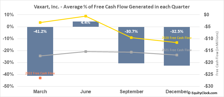 Vaxart, Inc. (NASD:VXRT) Free Cash Flow Seasonality