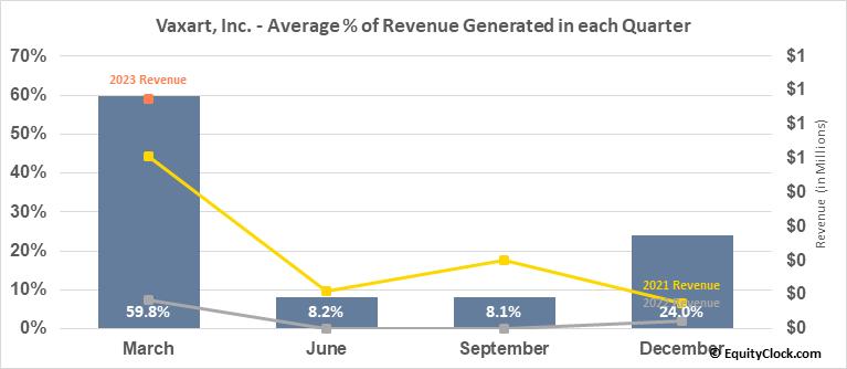 Vaxart, Inc. (NASD:VXRT) Revenue Seasonality