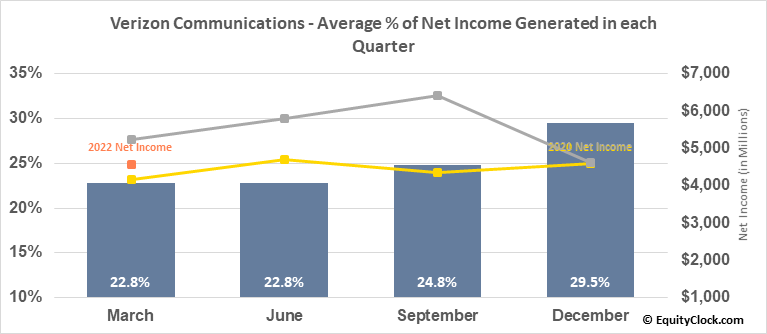 Verizon Communications (NYSE:VZ) Net Income Seasonality