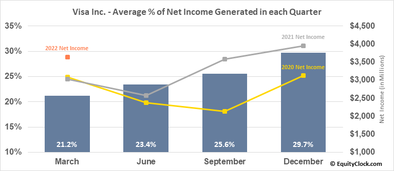 Visa Inc. (NYSE:V) Net Income Seasonality