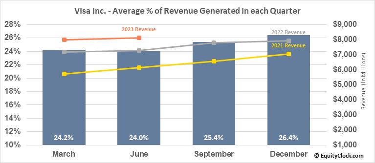 Visa Inc. (NYSE:V) Revenue Seasonality