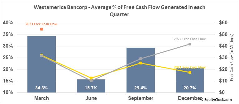 Westamerica Bancorp (NASD:WABC) Free Cash Flow Seasonality