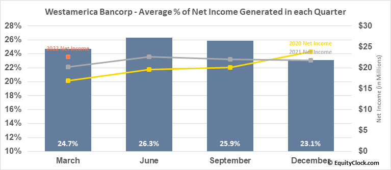 Westamerica Bancorp (NASD:WABC) Net Income Seasonality