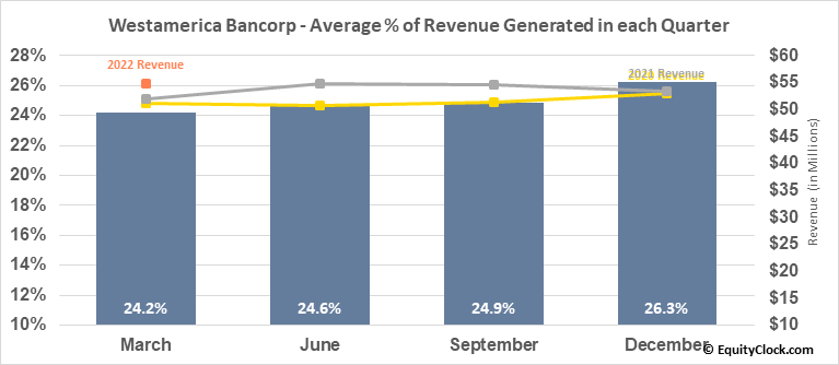 Westamerica Bancorp (NASD:WABC) Revenue Seasonality