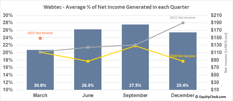 Wabtec (NYSE:WAB) Net Income Seasonality