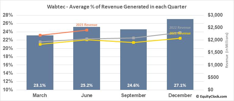 Wabtec (NYSE:WAB) Revenue Seasonality