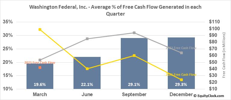 Washington Federal, Inc. (NASD:WAFD) Free Cash Flow Seasonality