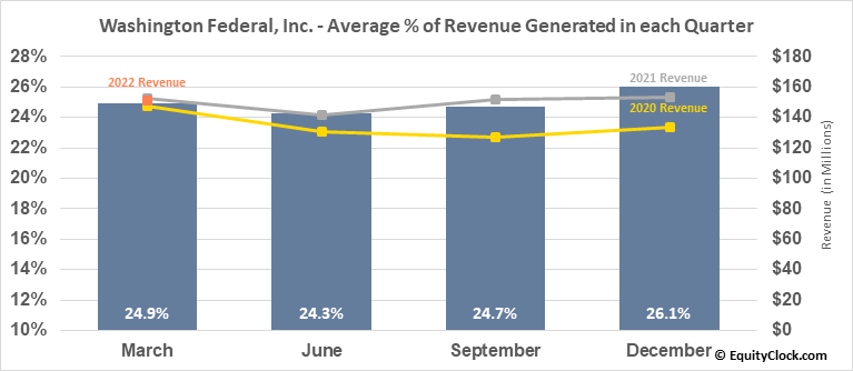 Washington Federal, Inc. (NASD:WAFD) Revenue Seasonality