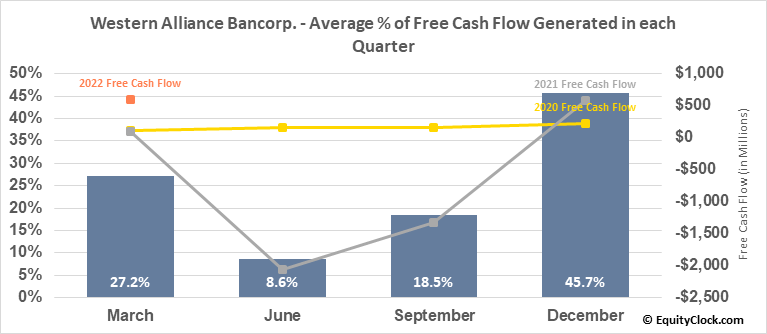 Western Alliance Bancorp. (NYSE:WAL) Free Cash Flow Seasonality