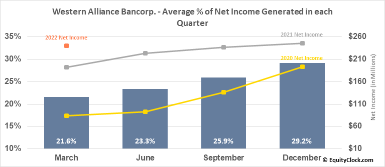Western Alliance Bancorp. (NYSE:WAL) Net Income Seasonality