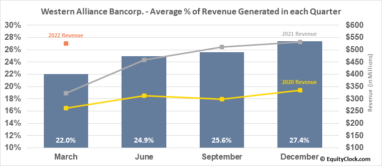 Western Alliance Bancorp. (NYSE:WAL) Revenue Seasonality