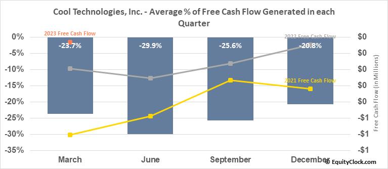 Cool Technologies, Inc. (OTCMKT:WARM) Free Cash Flow Seasonality