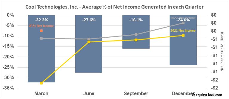 Cool Technologies, Inc. (OTCMKT:WARM) Net Income Seasonality
