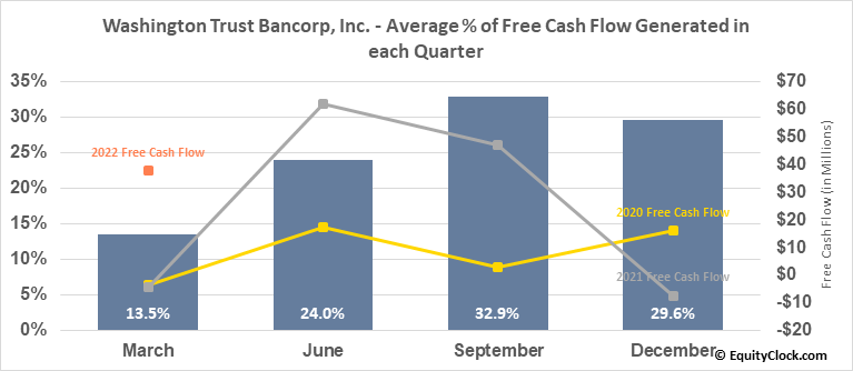 Washington Trust Bancorp, Inc. (NASD:WASH) Free Cash Flow Seasonality