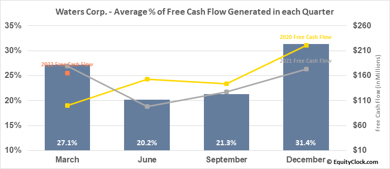 Waters Corp. (NYSE:WAT) Free Cash Flow Seasonality