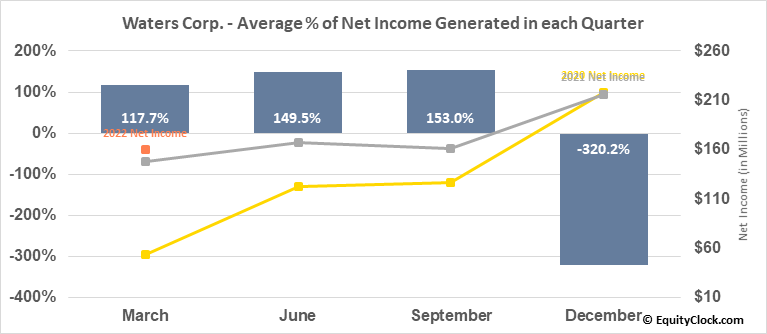 Waters Corp. (NYSE:WAT) Net Income Seasonality