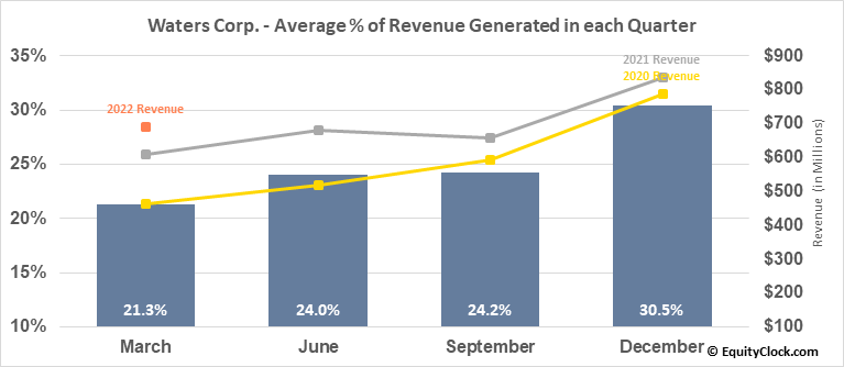 Waters Corp. (NYSE:WAT) Revenue Seasonality
