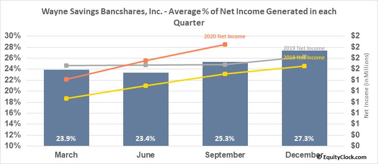 Wayne Savings Bancshares, Inc. (OTCMKT:WAYN) Net Income Seasonality