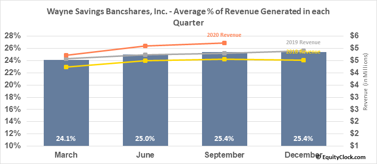 Wayne Savings Bancshares, Inc. (OTCMKT:WAYN) Revenue Seasonality