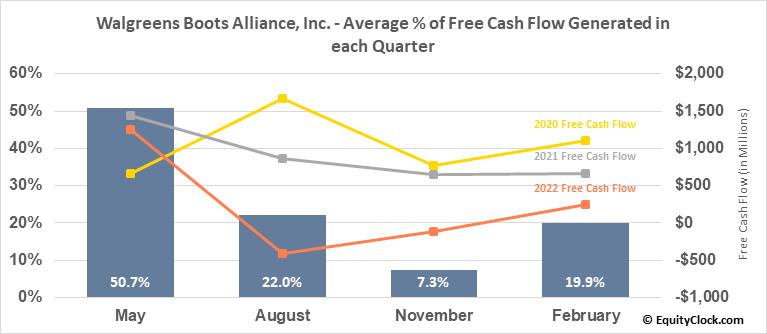 Walgreens Boots Alliance, Inc. (NASD:WBA) Free Cash Flow Seasonality