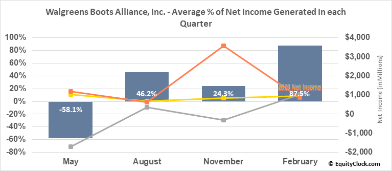 Walgreens Boots Alliance, Inc. (NASD:WBA) Net Income Seasonality
