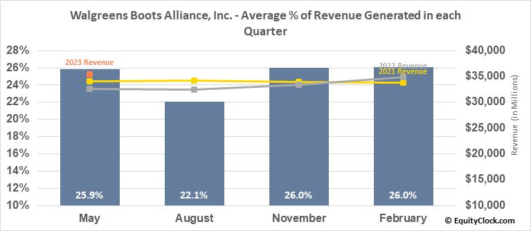 Walgreens Boots Alliance, Inc. (NASD:WBA) Revenue Seasonality