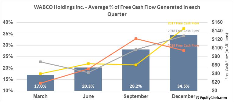 WABCO Holdings Inc. (NYSE:WBC) Free Cash Flow Seasonality