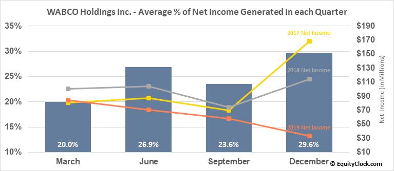 WABCO Holdings Inc. (NYSE:WBC) Net Income Seasonality