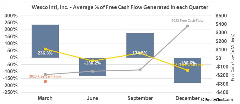 Wesco Intl, Inc. (NYSE:WCC) Free Cash Flow Seasonality