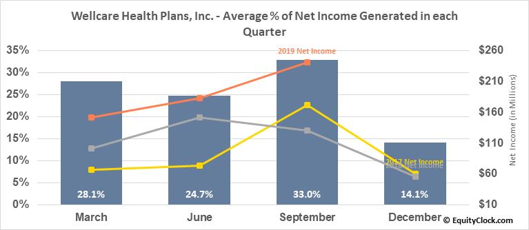 Wellcare Health Plans, Inc. (NYSE:WCG) Net Income Seasonality