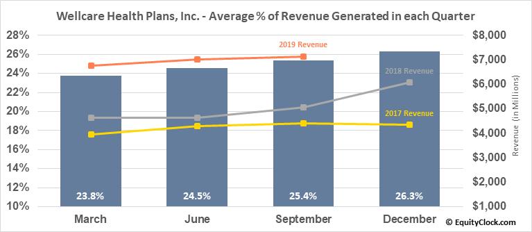Wellcare Health Plans, Inc. (NYSE:WCG) Revenue Seasonality
