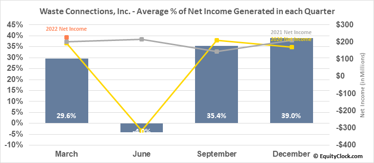 Waste Connections, Inc. (TSE:WCN.TO) Net Income Seasonality