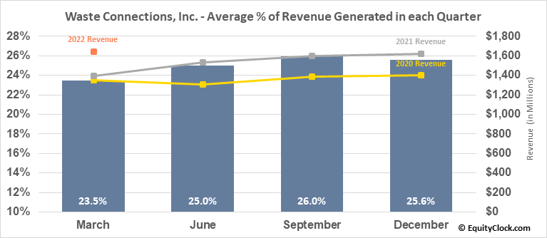 Waste Connections, Inc. (NYSE:WCN) Revenue Seasonality