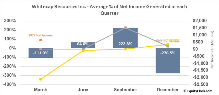 Whitecap Resources Inc. (TSE:WCP.TO) Net Income Seasonality