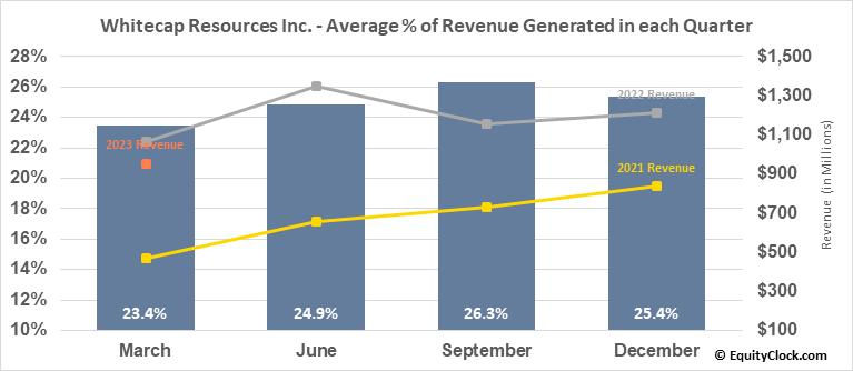 Whitecap Resources Inc. (TSE:WCP.TO) Revenue Seasonality