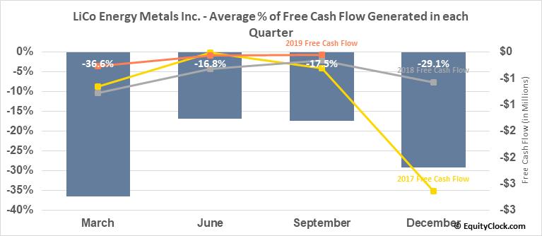 LiCo Energy Metals Inc. (OTCMKT:WCTXF) Free Cash Flow Seasonality