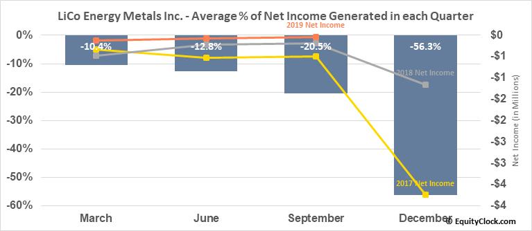 LiCo Energy Metals Inc. (OTCMKT:WCTXF) Net Income Seasonality