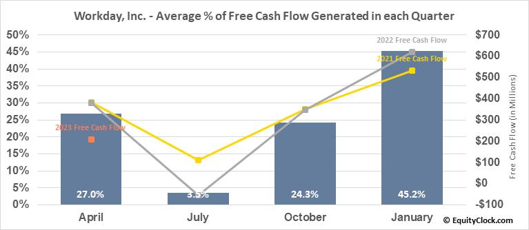 Workday, Inc. (NASD:WDAY) Free Cash Flow Seasonality