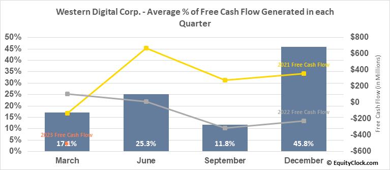 Western Digital Corp. (NASD:WDC) Free Cash Flow Seasonality