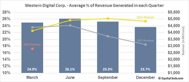 Western Digital Corp. (NASD:WDC) Revenue Seasonality