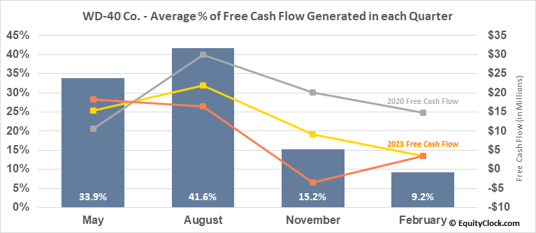 WD-40 Co. (NASD:WDFC) Free Cash Flow Seasonality