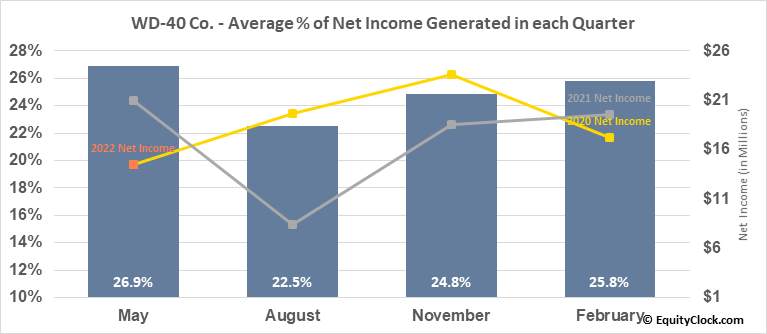 WD-40 Co. (NASD:WDFC) Net Income Seasonality