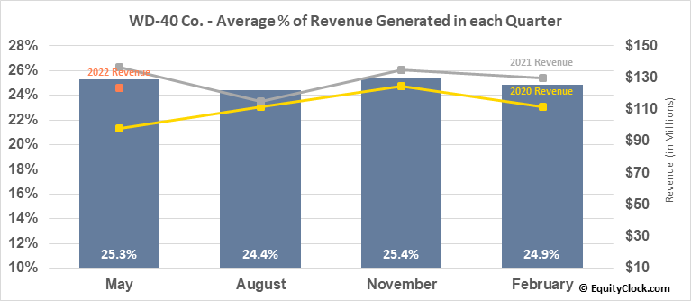WD-40 Co. (NASD:WDFC) Revenue Seasonality