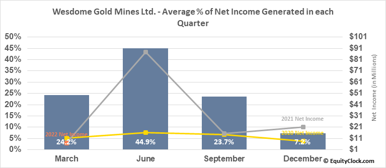 Wesdome Gold Mines Ltd. (TSE:WDO.TO) Net Income Seasonality