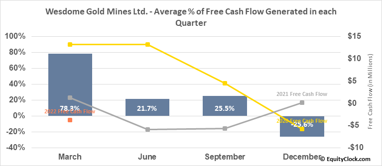 Wesdome Gold Mines Ltd. (OTCMKT:WDOFF) Free Cash Flow Seasonality