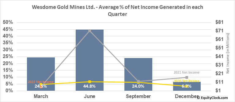 Wesdome Gold Mines Ltd. (OTCMKT:WDOFF) Net Income Seasonality