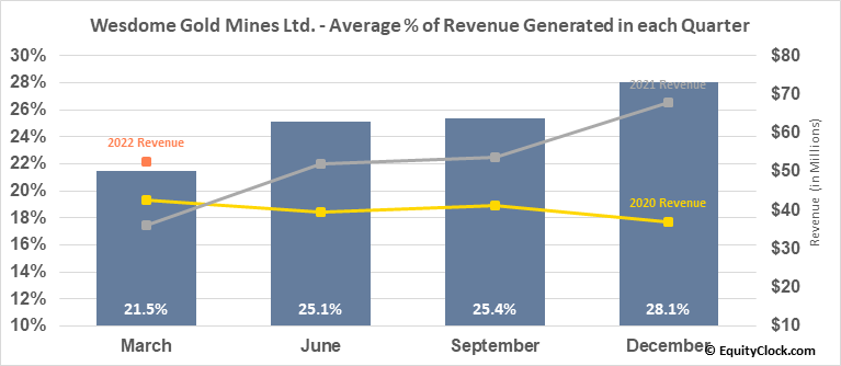 Wesdome Gold Mines Ltd. (OTCMKT:WDOFF) Revenue Seasonality