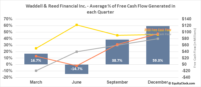 Waddell & Reed Financial Inc. (NYSE:WDR) Free Cash Flow Seasonality