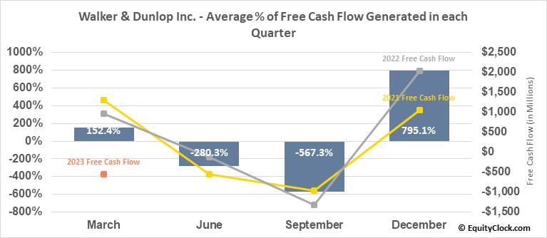 Walker & Dunlop Inc. (NYSE:WD) Free Cash Flow Seasonality